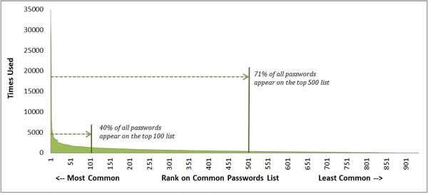 passwordsfreq